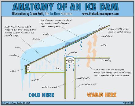 Anatomy-of-an-ice-dam